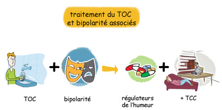 TOC - Traitement des troubles de l'humeur associés