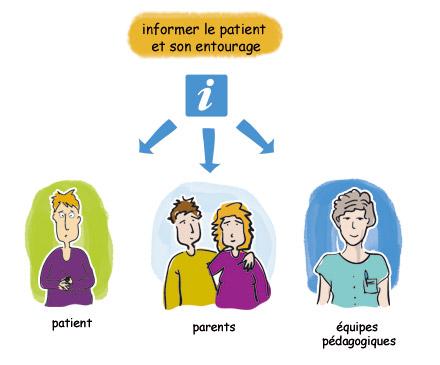 Informer le patient et son entourage