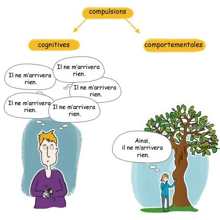 TOC - Nature des compulsions