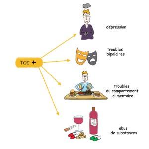 TOC et pathologies associées