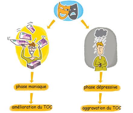 TOC et troubles bipolaires